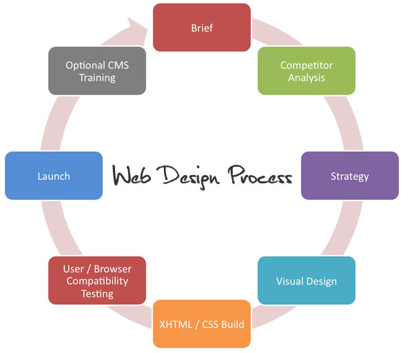 Our Methodology Ppls Inc